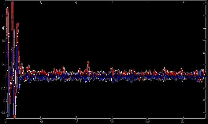 Neurosky Sensors (Blue) vs. Medical Grade EEG (Red) in Relaxed State