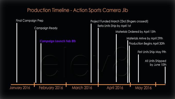 Projected Production Timeline