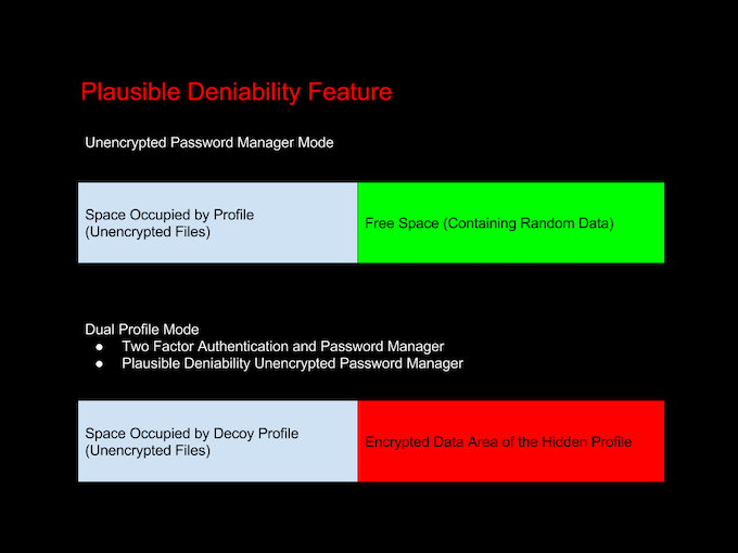 Plausible Deniability Feature