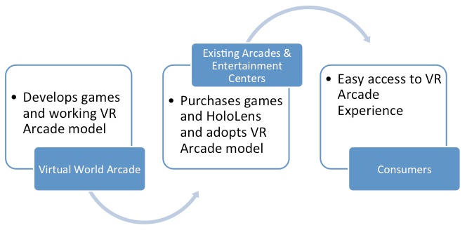 Enabling More Consumers To Experience The VR Arcade