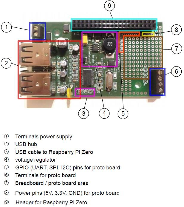 pcb overview