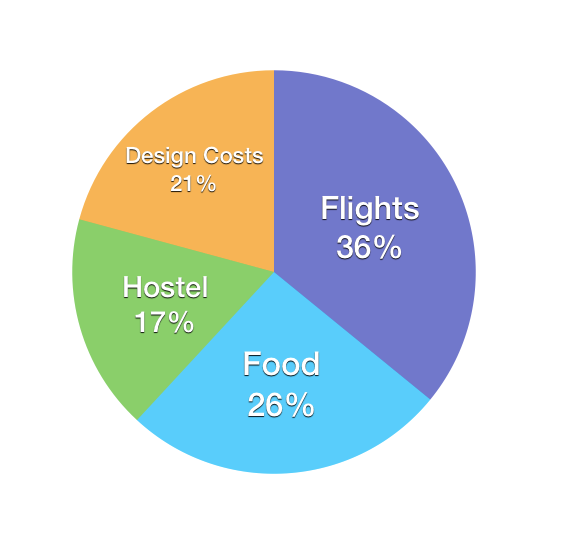 Cost breakdown of my trip. $4000 is what I expect to be the total cost.
