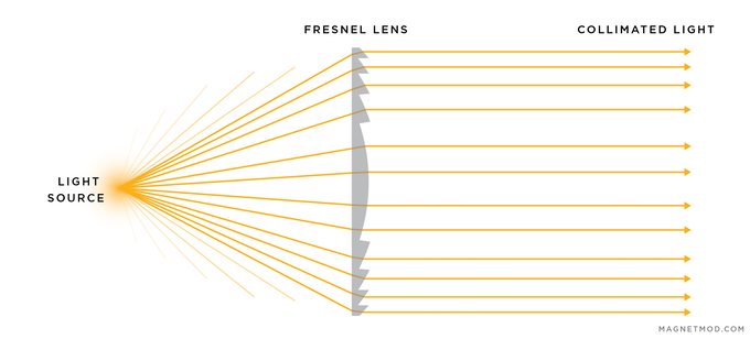 Collimating light is a fancy word for making it all go in a straight line -- the more light that is focused, the greater the output!