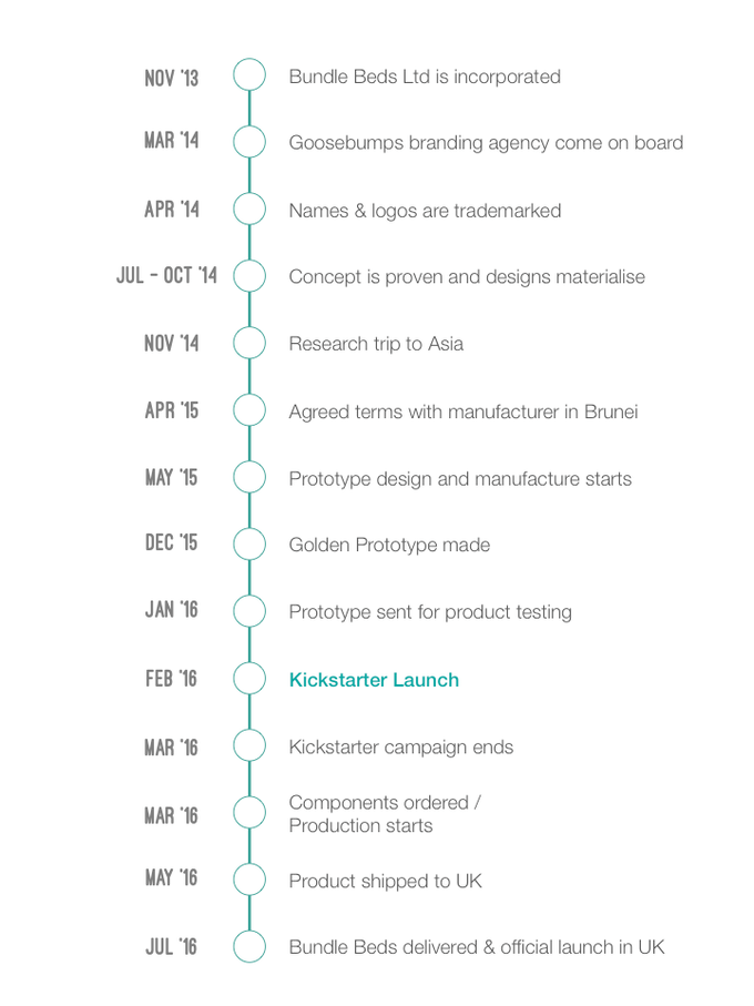 Bundle Beds Timeline