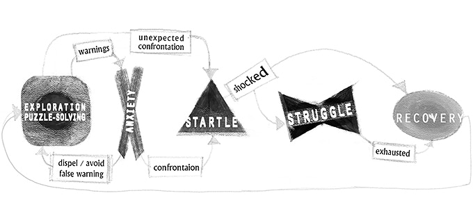 A diagram depicting the Victim's game flow