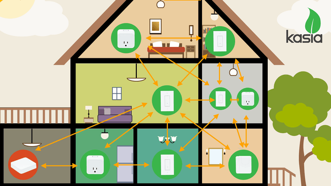 Every Kasia device is interconnected with other Kasia devices around it to create a better connection.