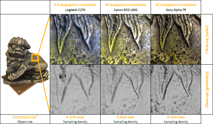 Results obtained by different camera setups (all using the same projector) (click to enlarge)