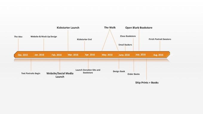 An estimate timeline of Project Pilgrim.