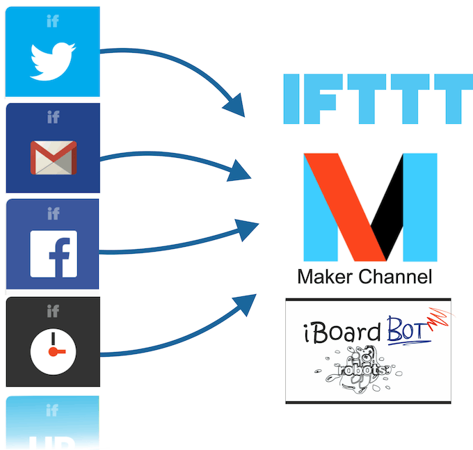 iBoardbot fully integrated with IFTTT
