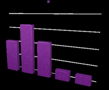 Regime Standings