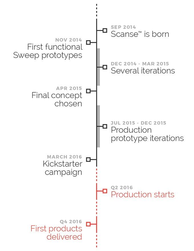 sweep | Scanning LiDAR by Scanse — Kickstarter