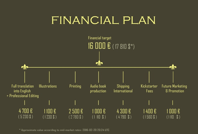 Financial Plan for the project Awakening Her