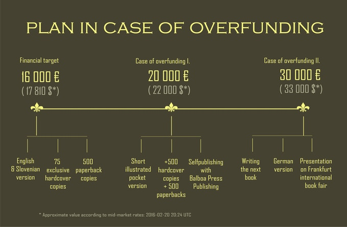 Awakening Her crowdfunding project - The exciting further possibilities in case of overfunding