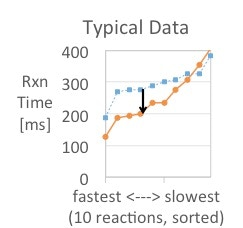 Reaction Time for Audio Only vs. Haptic Feedback