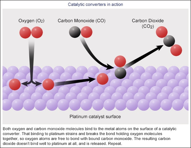 hub science platinum platcat catalytic converter catalyst learning images