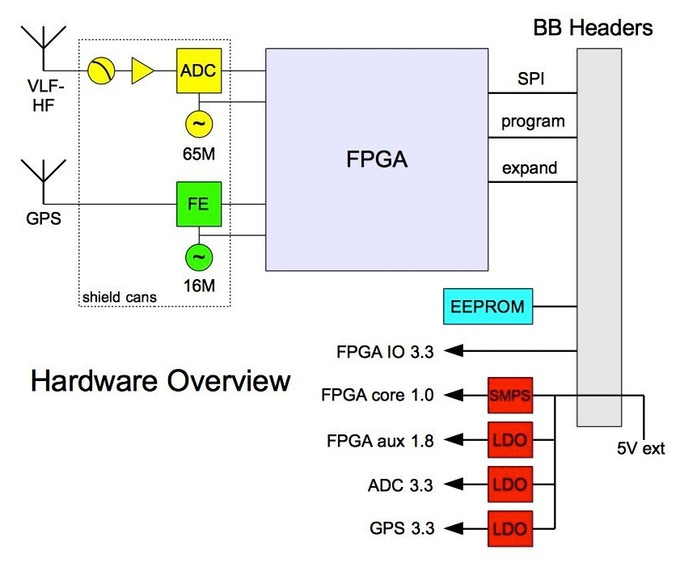 Overview of hardware design (click for larger)