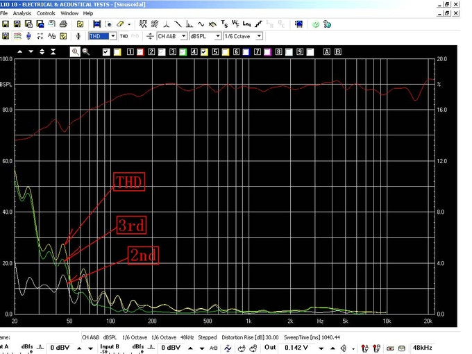 Measurements showing extremely low distortion levels
