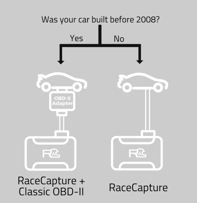 RaceCapture and Podium: Race it  Share it  Prove it  by Autosport