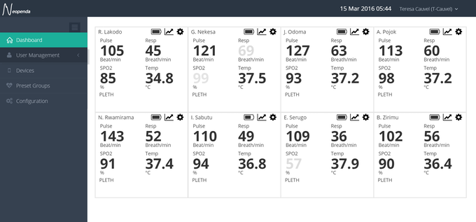 The Neopenda software platform Dashboard
