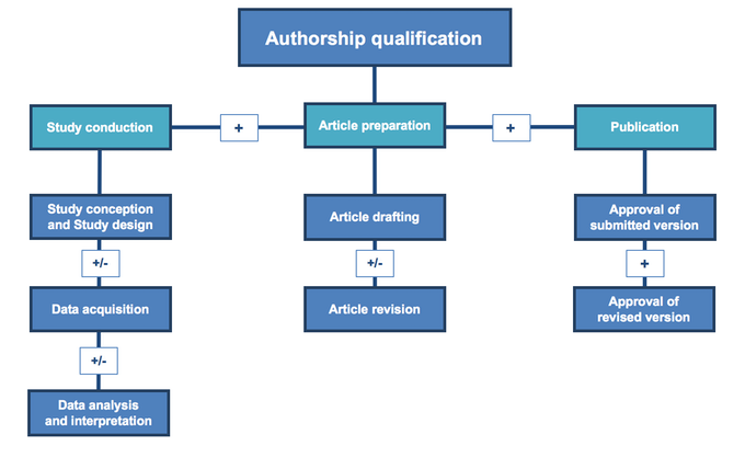 Figure 1 - Qualification for authorship or acknowledgement