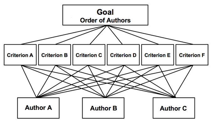 Software for ethical authorship in medical journals by
