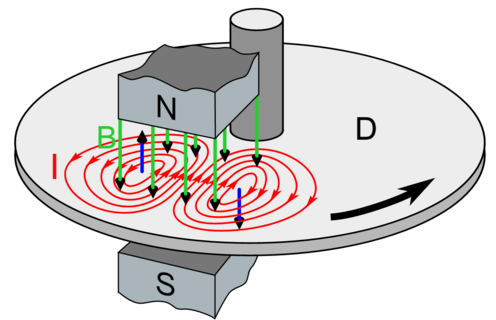 Eddy current generation in a spinning disc [image credit: Wikipedia]
