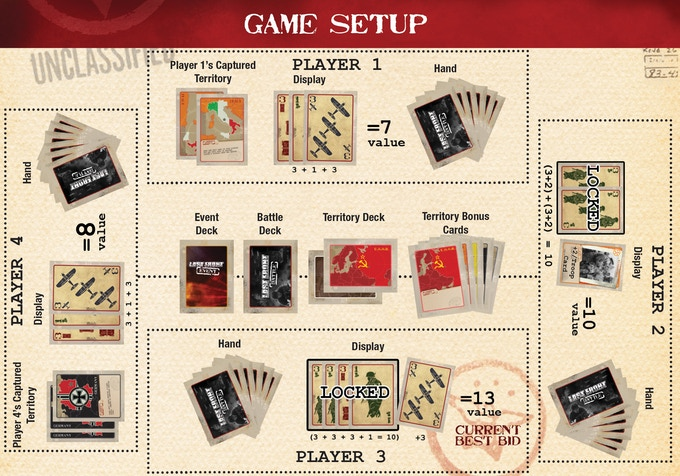 The game plays between 3-6 players but 4 seems to be the best. This image represents a game in progress and shows how some of the different rules can affect the bids.