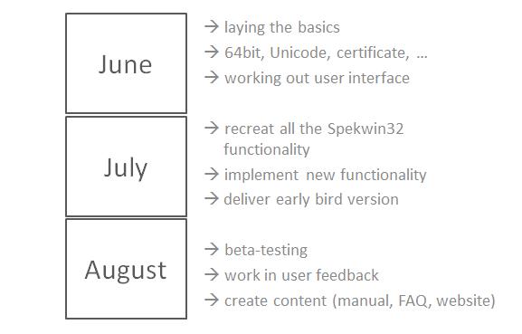 time line for development tasks