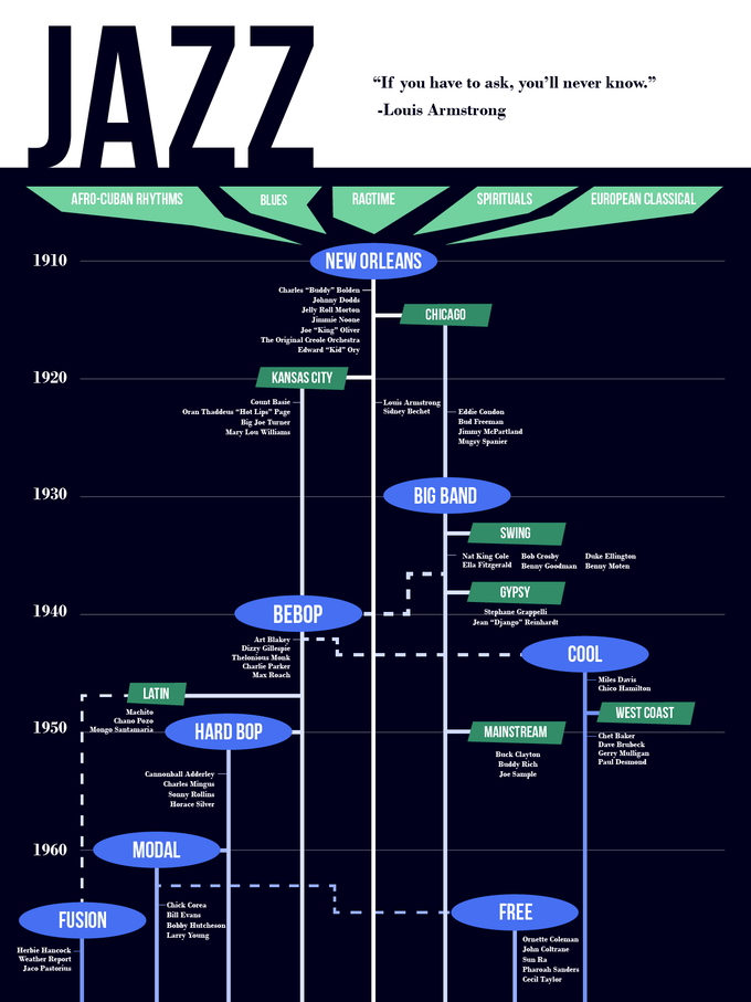 Evolution of Jazz Poster by Gage Q Nguyen mdash Kickstarter