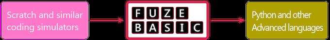 FUZE BASIC bridges the gap between coding simulators and advanced programming languages
