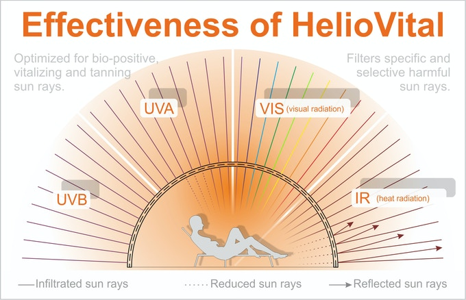 Nanometer accurate filtration of wavelenghts by HelioVital filter films