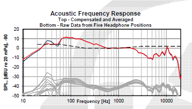 Typical acoustic data from a Kannon prototype