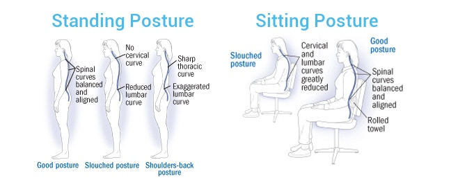 Do you identify with any of these posture positions? (Image via Harvard)