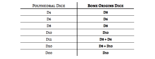 Table showing the Bone Origins equivalent of each standard polyhedral dice.