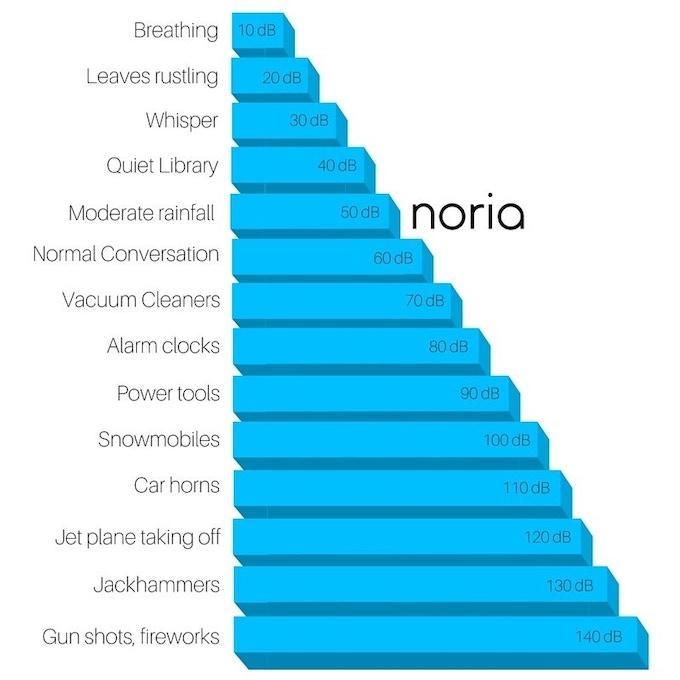 Noria: Cool, redefined  by Noria Home — Kickstarter
