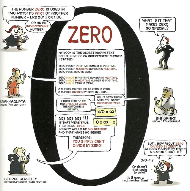 We love zeros...on the back end of pledges!