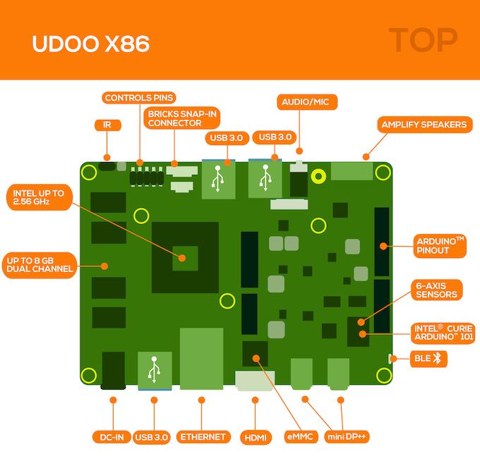 """UDOO X86, la board """"10 times more powerful than Raspberry Pi 3"""" Cc1c9fe2577d8cfc9c66f6df99d169a7_original"""