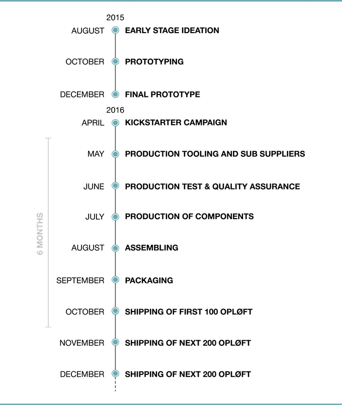 OPLØFT - Timeplan