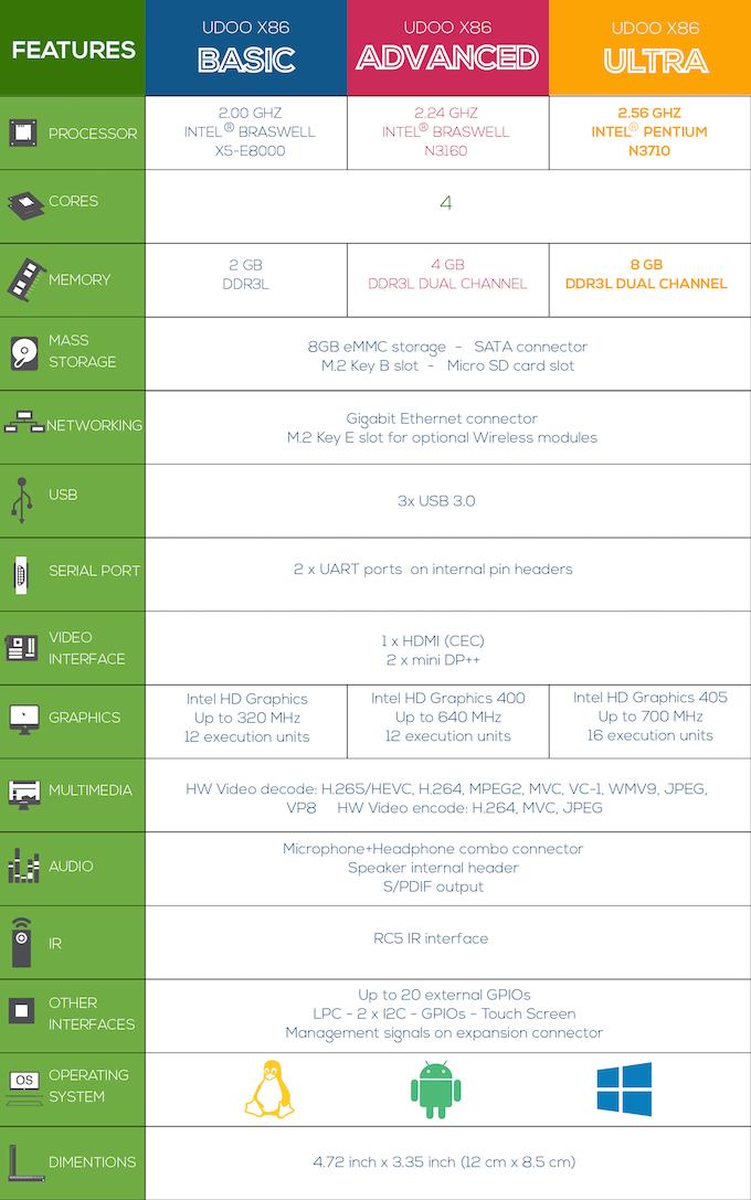 "UDOO X86, la board ""10 times more powerful than Raspberry Pi 3"" 07848ed1d3d45c9320f556e559fab716_original"