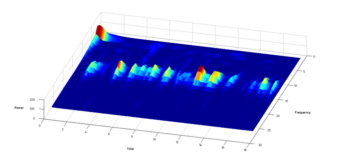 Time-frequency map of a subject recorded at rest with their eyes closed for 18 sec. Data were filtered between 2-40Hz. You can see alpha activity around 10Hz.