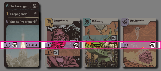 The Space Program Control Card activates purple row of abilities on other cards in the Space Agency.