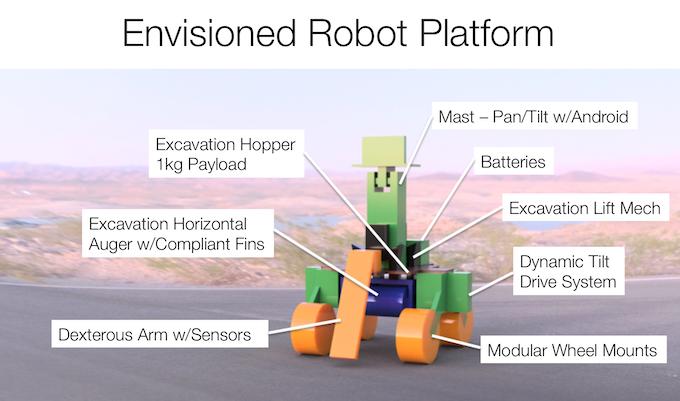 Envisioned robot platform