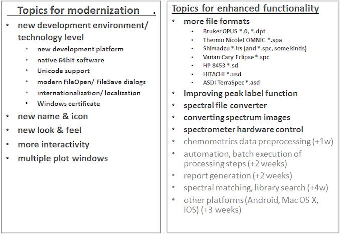 list of development items