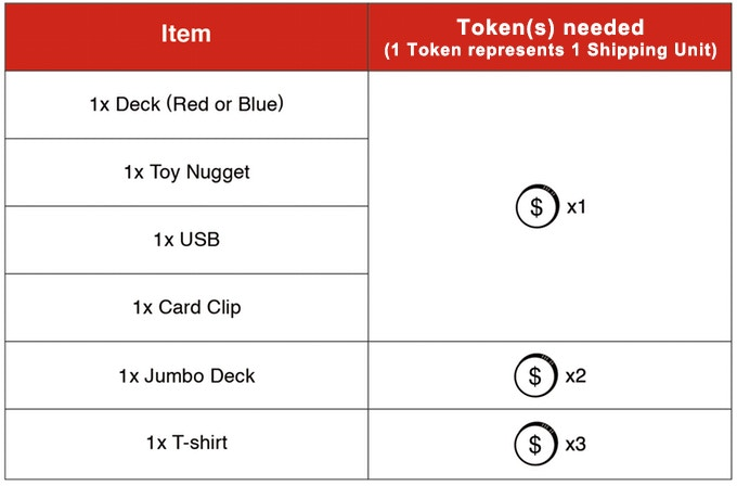 Token Counting Table