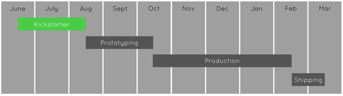 The schedule after Kickstarter with prototyping beginning at the end of the campaign.