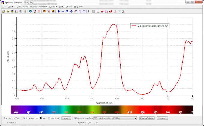 spectroscope view