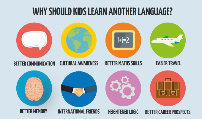 Image result for Why learn a language?