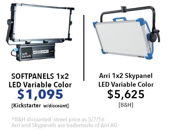 SoftPanels cost one-fifth the price of Skypanels, and produce a better quality of light!