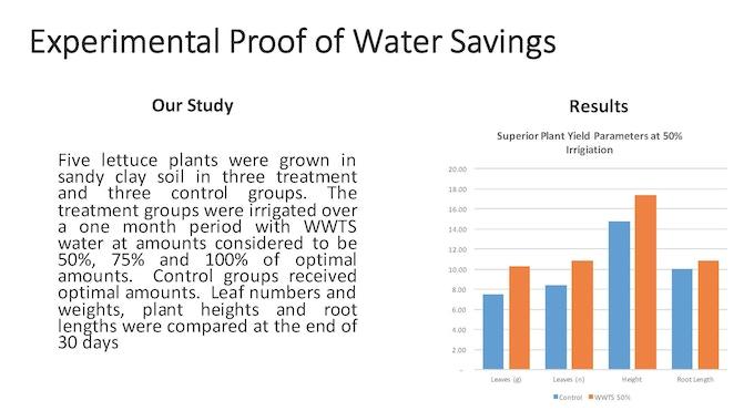 Water Savings Experiment
