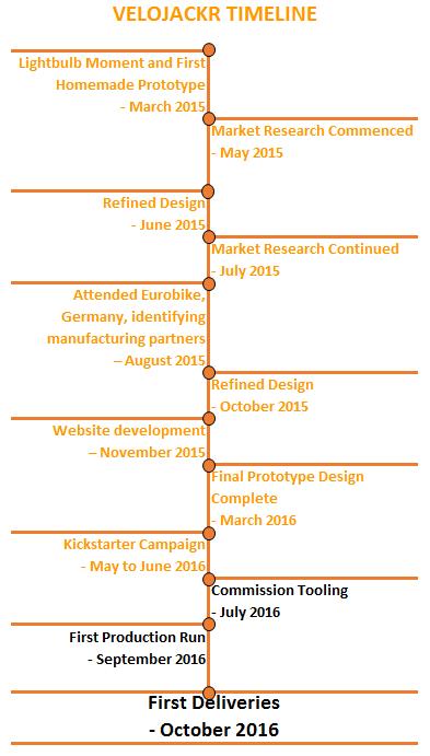 Velojackr Project Timeline